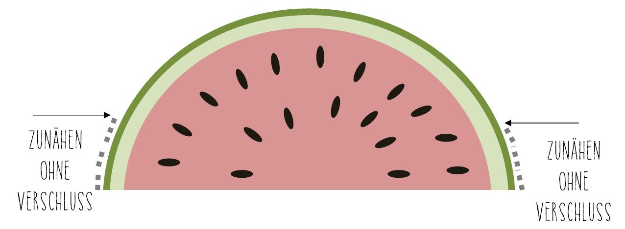 Melonen Tasche Schema
