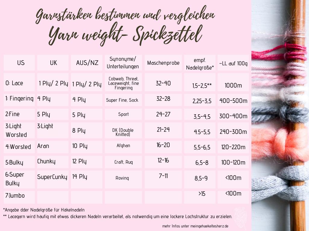 Garnstärke und Dicke erkennen- das englische Yarn-Weight System